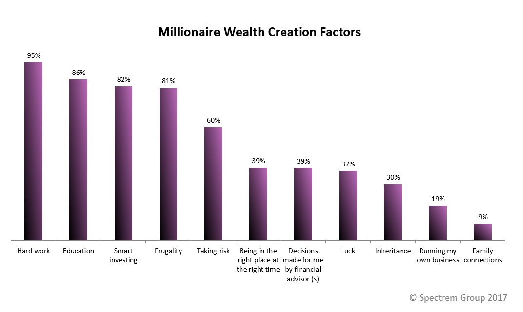 How Did Millionaires Make Their Money?