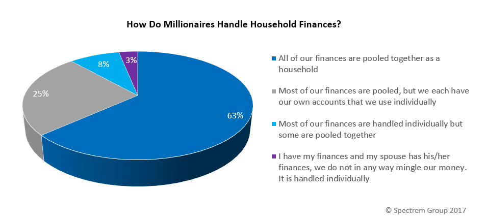 Do Millionaires Make Financial Decisions With Their Spouses?