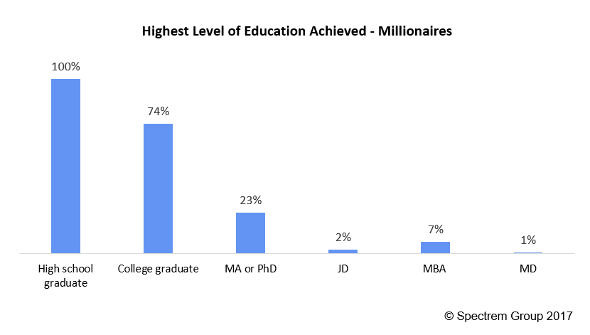 Do All Millionaires Have College Degrees?