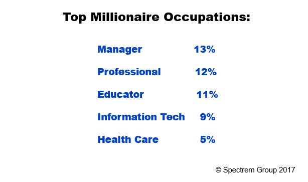 What Jobs Turn Out Millionaires?