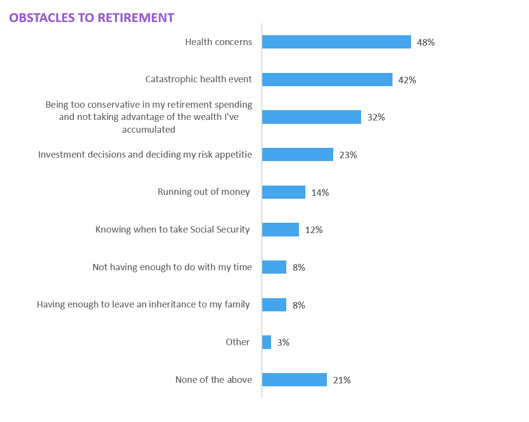 How Wealthy Women View Retirement