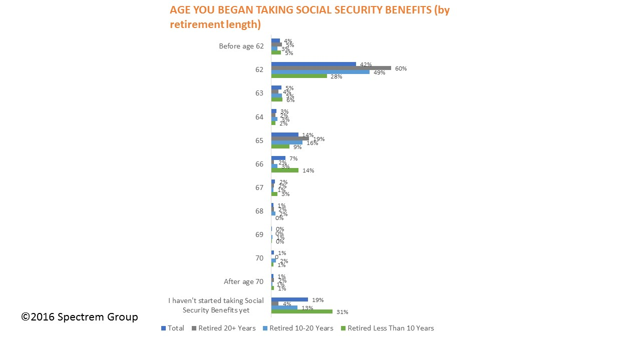 When Investors Consider Social Security