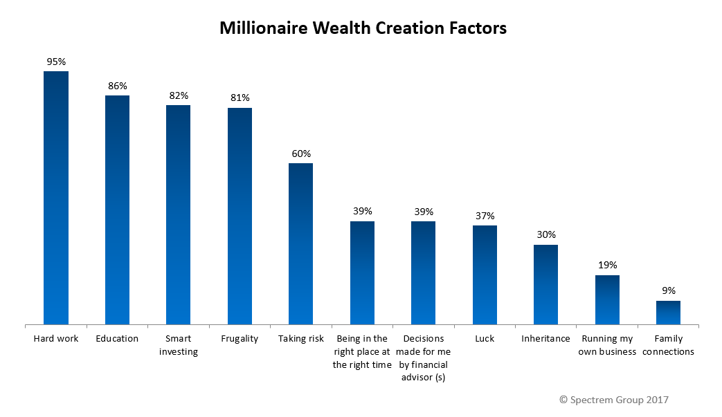 Are Millionaires Just Lucky?