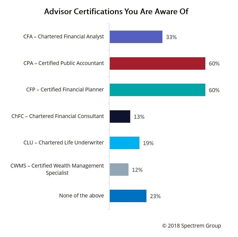 Investors Do Not Understand Your Certifications
