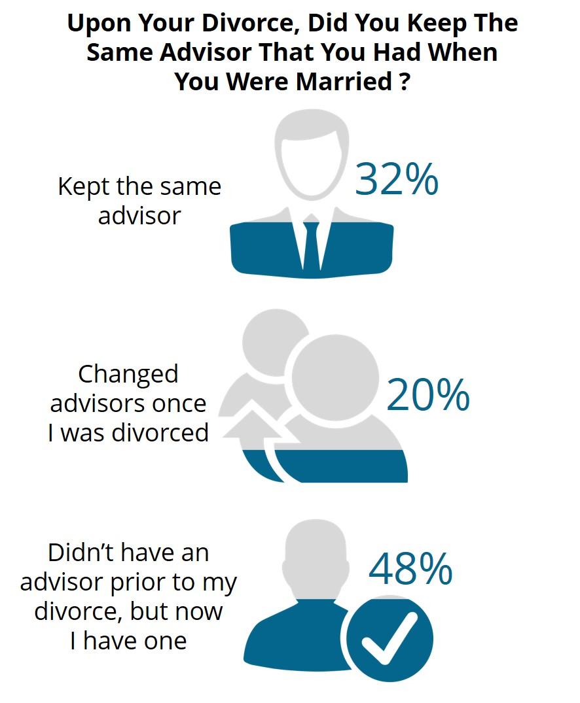 Blog - Divorce as the Beginning Not End