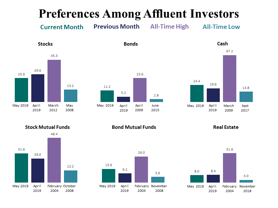 Global Affairs Impact Investing Intentions