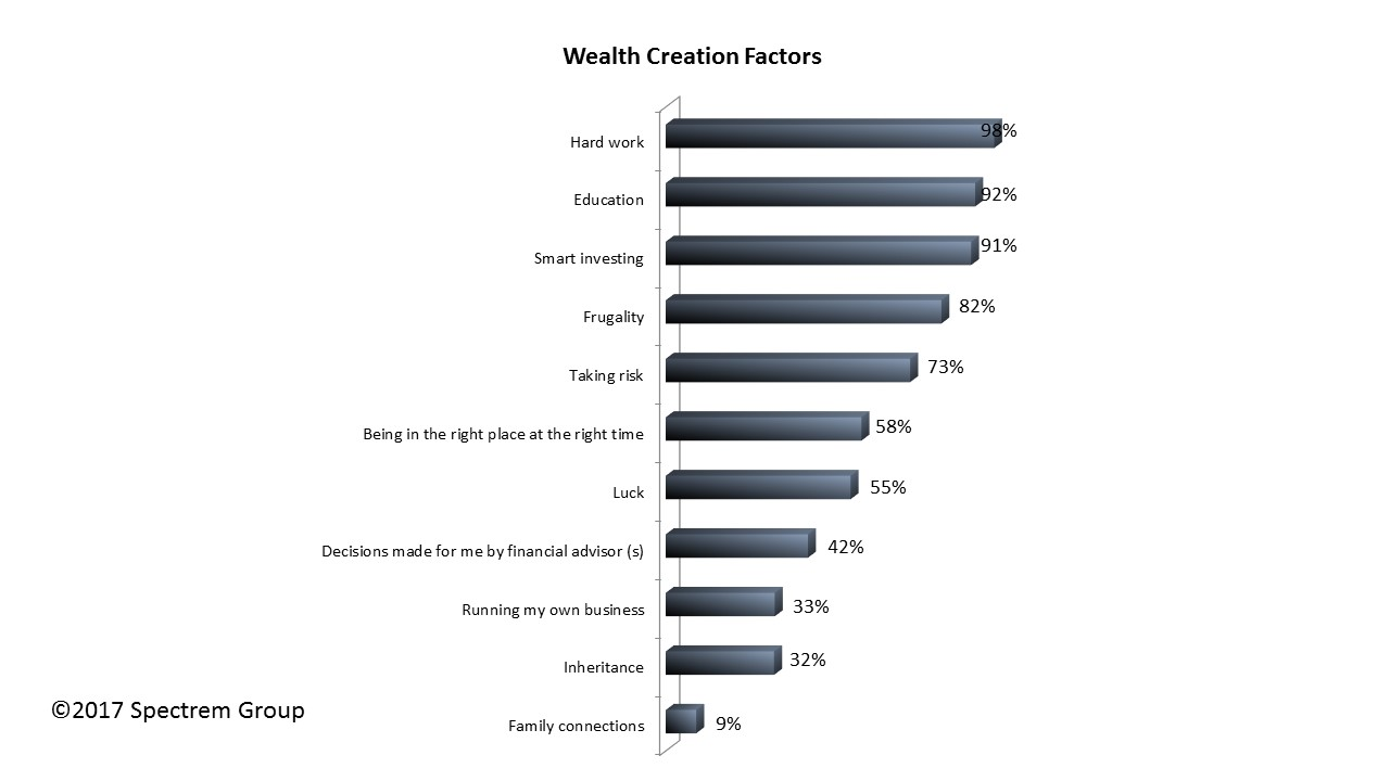 Wealthy Investors Tell How They Became Wealthy