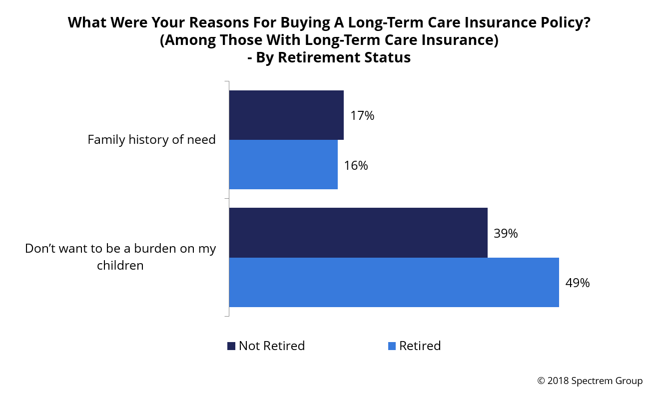 The Difficult Decisions Behind Long-Term Care Insurance