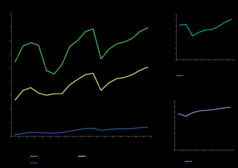 Percentage of Millionaires Reaches Pre-Recession Levels
