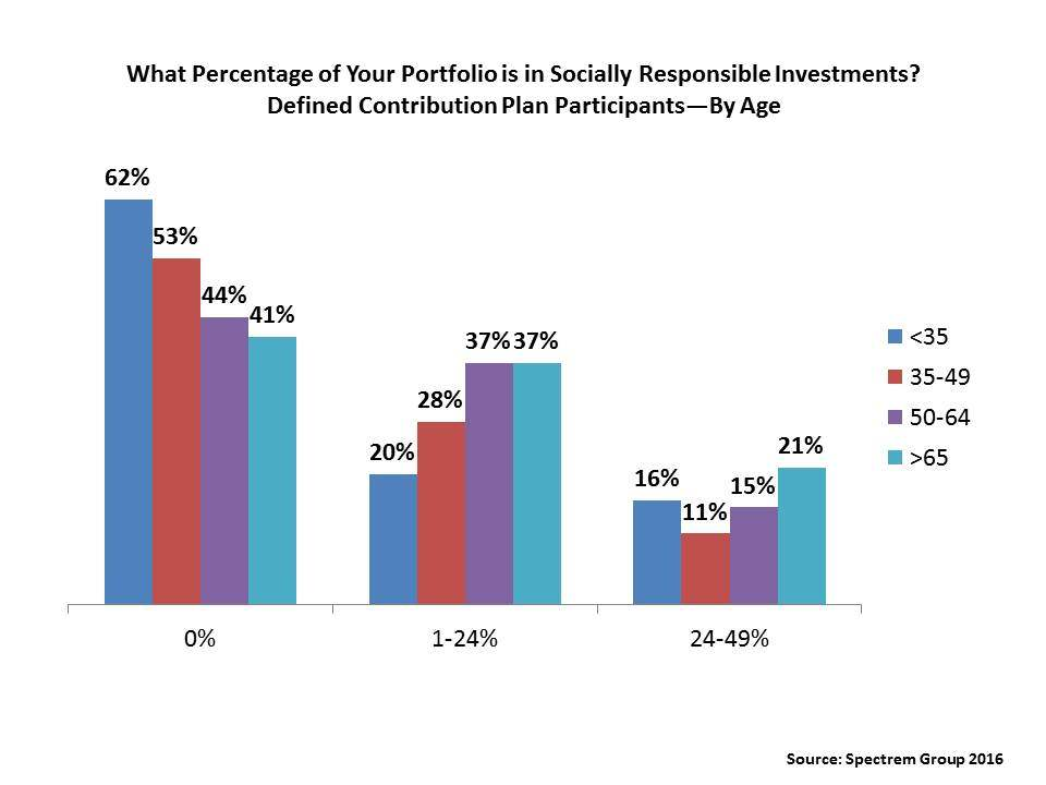 Socially Responsible Investing--The Greening of the DC Plan