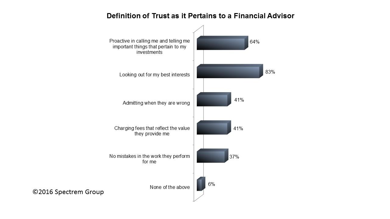 """defining """"trust"""""""