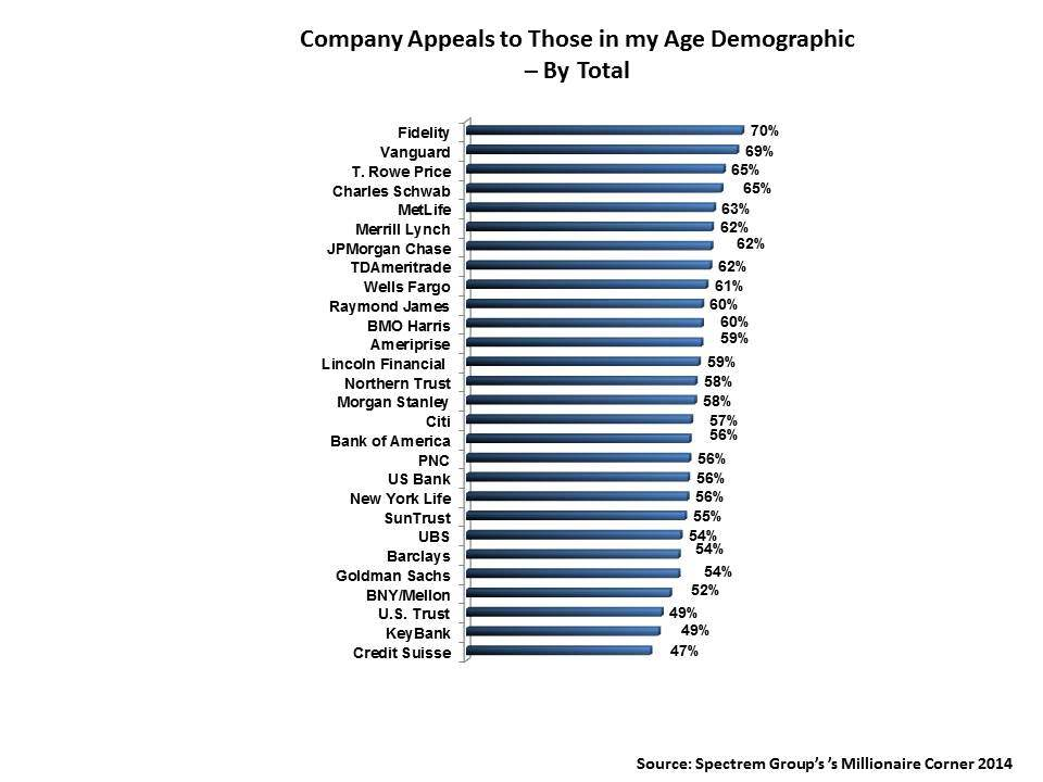 Financial Advisors and Age Demographics: Who is Relating Best?
