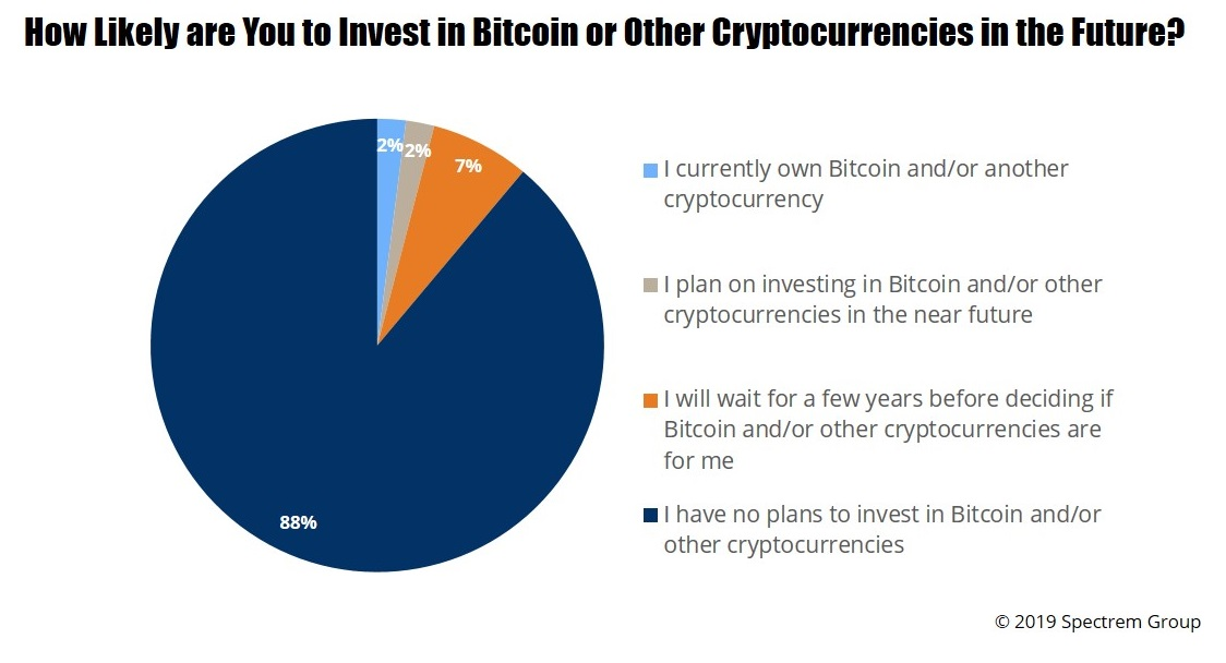 What's Going On With Cryptocurrencies?