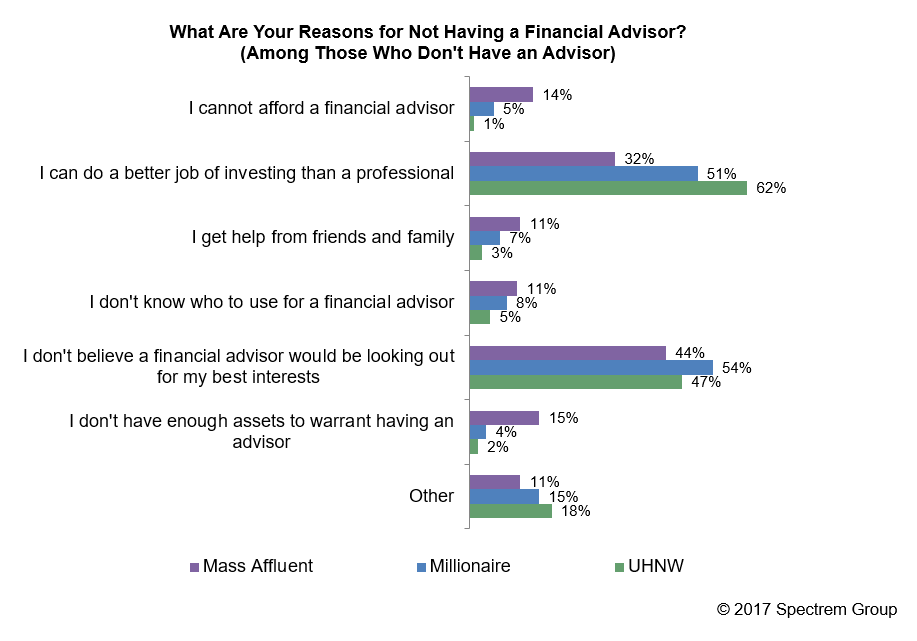 President's Blog: Should Advisors Care?