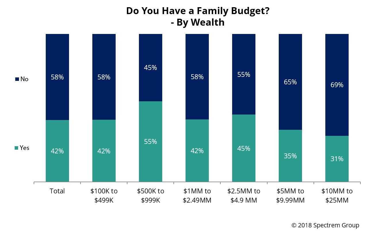 budget who needs a budget