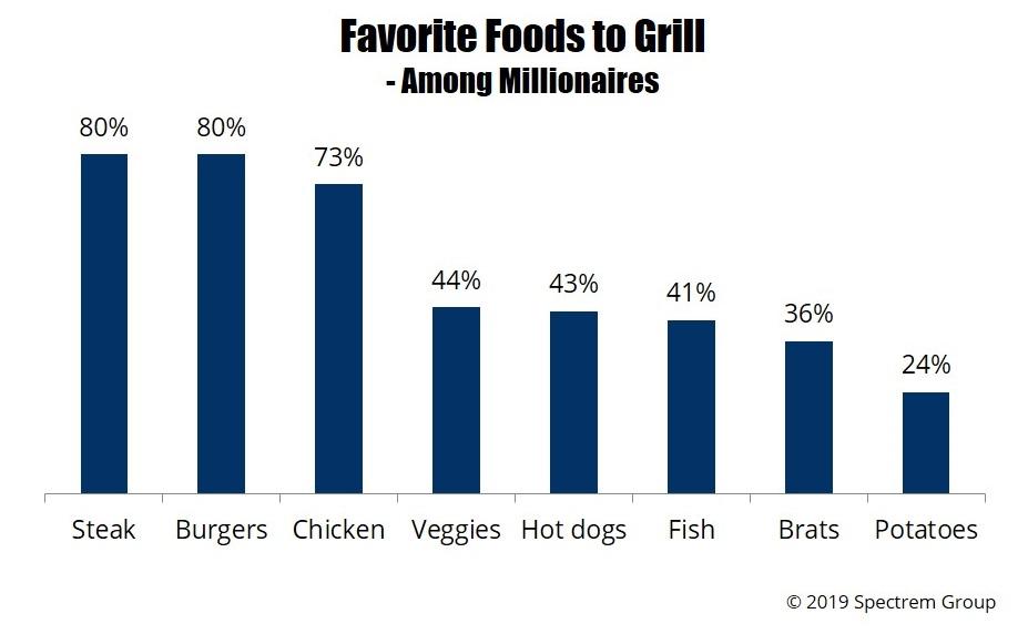 Blog - Do Millionaires Prefer Burgers or Hot Dogs?