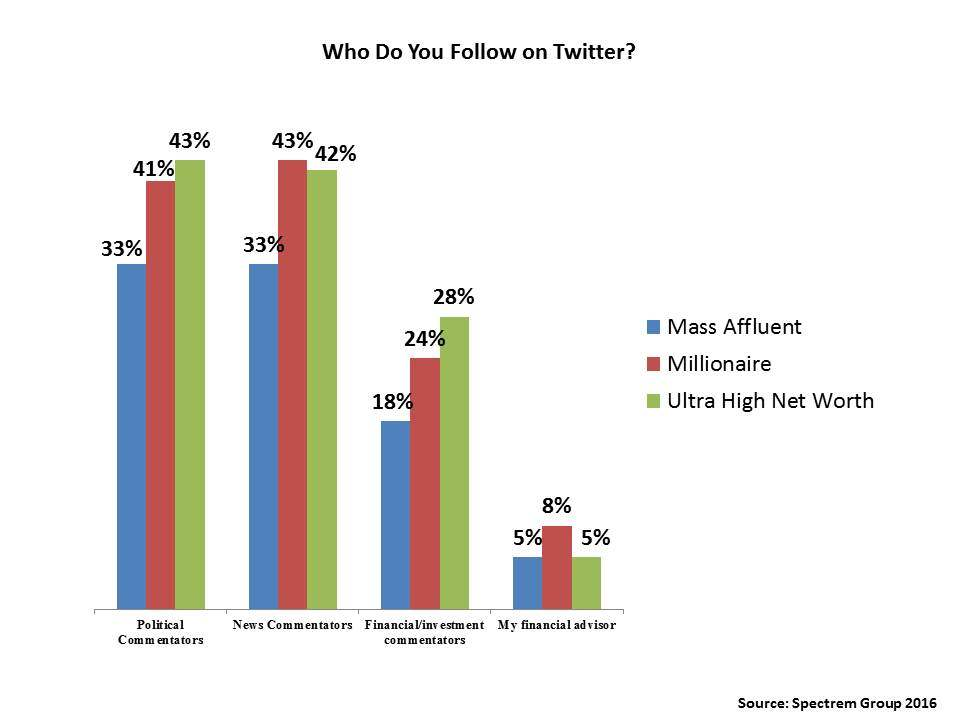 Your Clients Were Born to Follow You (on Twitter)